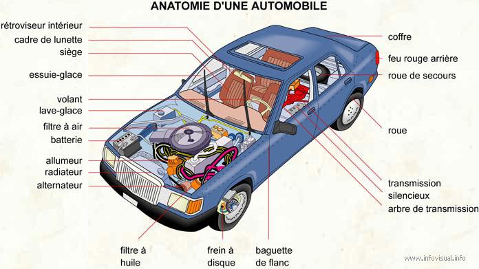 anatomie d'une voiture