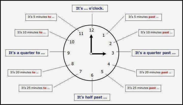 apprendre à lire l heure en anglais