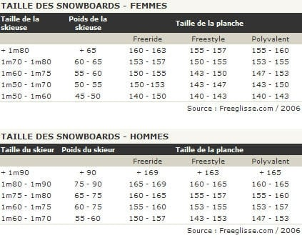 choisir snowboard