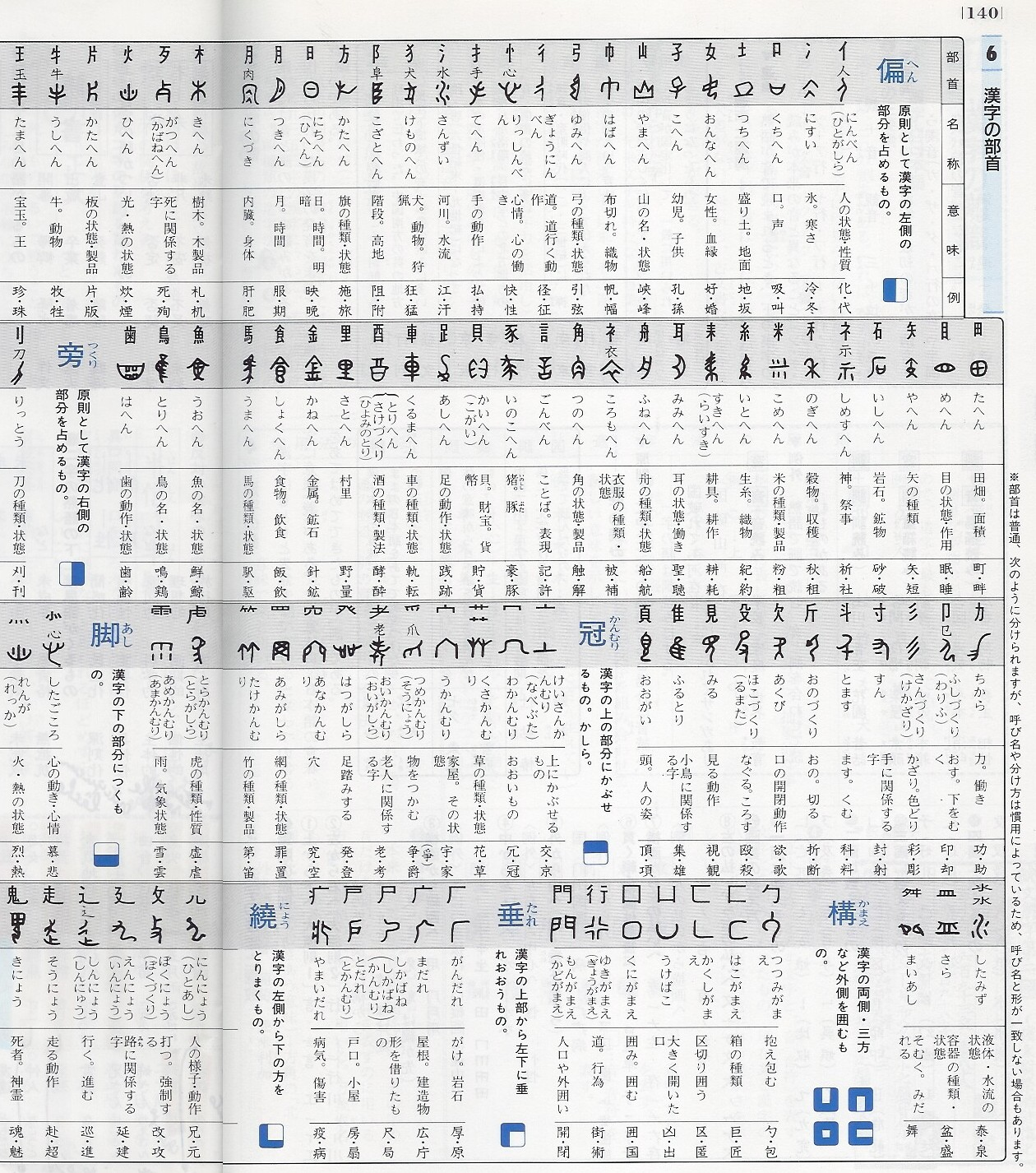 clé kanji