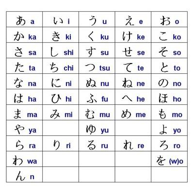 comment apprendre le japonais